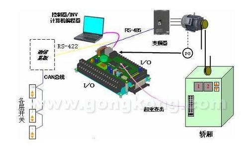富士ffa一体式电梯控制系统,即驱动控制与外围逻辑控制的一体式