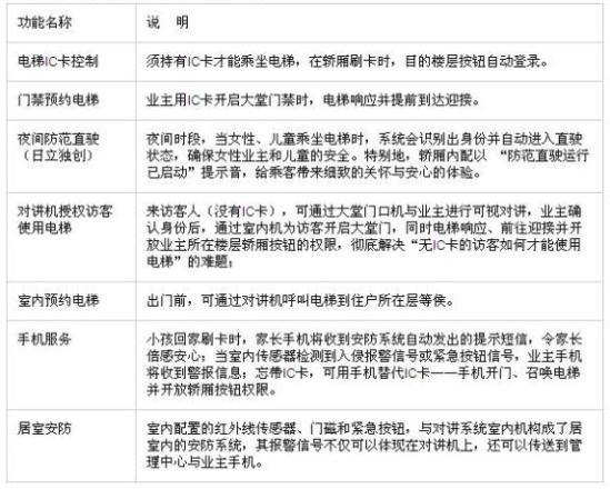 日立电梯广州展厅新添智能安防演示系统