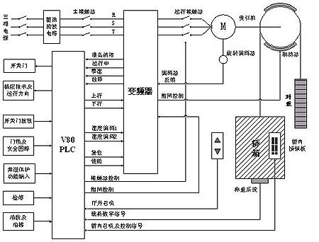按钮plc变频器正反转接线图