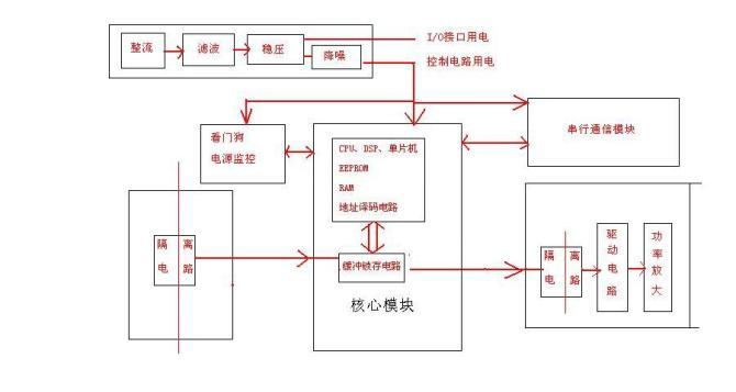 2008年帮朋友维修了很多张电子板,其中包括门机板、编码板、 I/O 板、主控板、外召通讯板及显示板,略有一点小得,写出来与大家分享下。 在电梯常使用的电子板一般可以分成以下几个模块:(清晰图片点击这里)  1 、 电源模块,一般包括整流电路、稳压电路、滤波电路;电源监控电路; 2 、 核心处理模块,包含 CPU (或单片机、 DSP 处理器)、 EEPROM 、 RAM 、地址信号译码电路、振荡电路、复位电路、看门狗电路; 3 、 信号输入模块:包含降压电路、信号隔离电路(一般情况用光藕和微型变压器)、