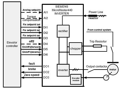 micromaster440 变频器在电梯传动中的应用