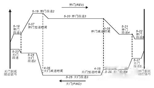 台达门机专用变频器应用
