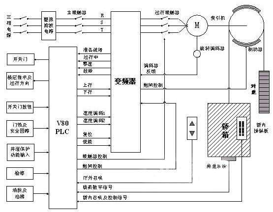 plc在电梯控制系统中的应用;;