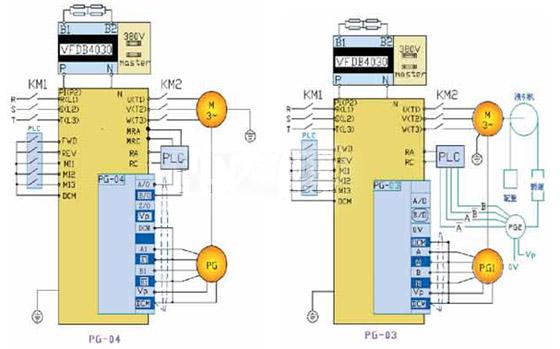 台达V系列变频器在家用电梯行业的应用 摘 要:本文主要讨论台达V 系列变频器在家用电梯行业的应用。工程实践证明台达V系列变频器应用在家用电梯调速上能体现出良好的调速性能和稳定性。 关键词:家用电梯 台达V系列变频器 变频器参数设计 1 引言   家用电梯驱动最显著的特点是位能拖动负载,位能拖动负载要求电机在四象限运行。家用电梯还是频繁启动类负载,要求满足重负载条件启动、换速、换向平稳无冲击(舒适感好),平层精度高(定位准确)和低速力矩大。换言之,家用电梯驱动对变频器的工程运行能力有全面的高等级技术要求。家