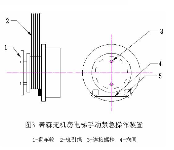蒂森无机房电梯手动紧急操作装置与有机房电梯相似(见图 3) ,主机