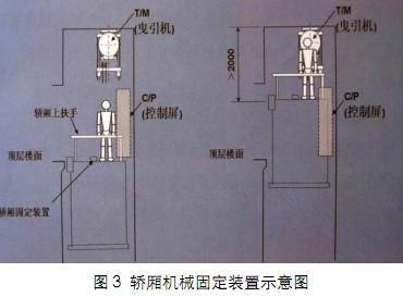无机房电梯维修保养的特点
