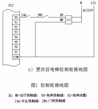 kb 和mb 分别由 plc 的两个输出点控制抱闸的开启和电梯的运行,但是