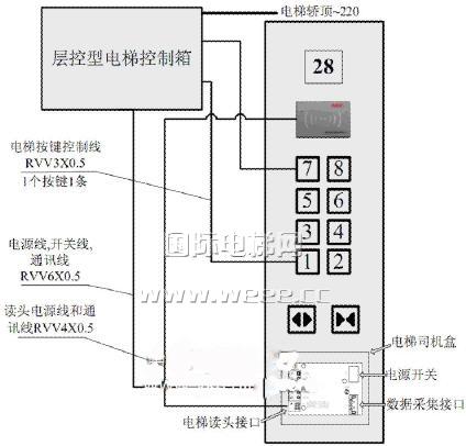 电梯控制系统结构图