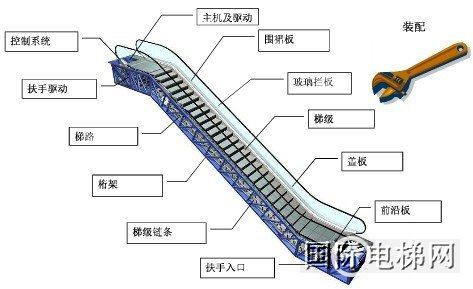 电梯结构及原理图解