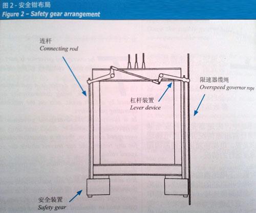 电梯结构及原理图解图片